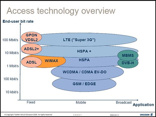 Ericsson Access