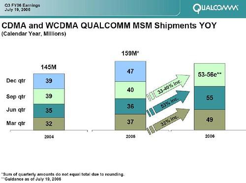 qcom - chip shipments