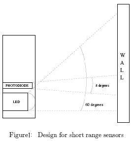 Micromouse : Maze solving algorithm | Invobot : Artificially