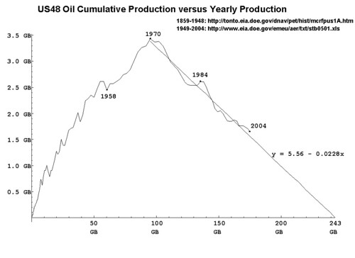 US48 Oil Cummulative versus Yearly Production
