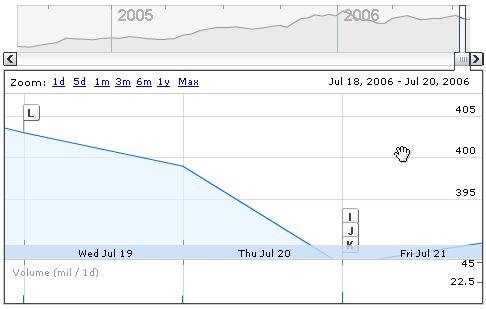 Google-Aktie fällt um 90%