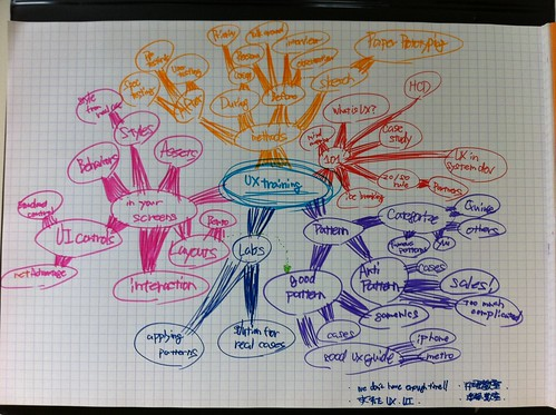 UX training by Infragistics Japan : initial planning mind map