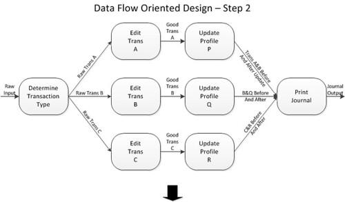 DFOD-step 2