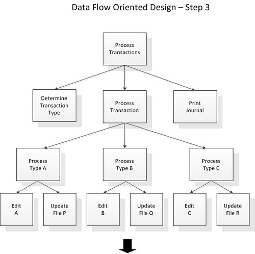 Software engineering thesis structure