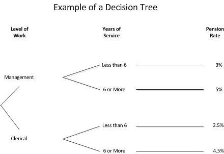 examp decision tree