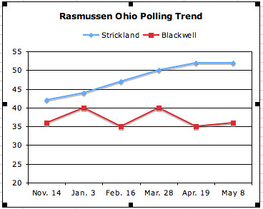 Rasmussen polling trend Ohio governors race