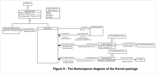 ocup_namespace_diagram