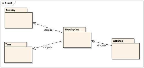 圖2. Package 相依性(Dependency) 的考題