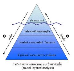 โมเดลภูเขาน้ำแข็ง causal layered analysis (CLA)