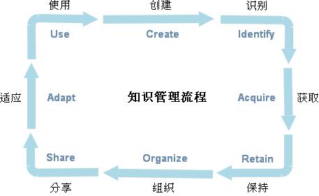 知识管理的核心流程