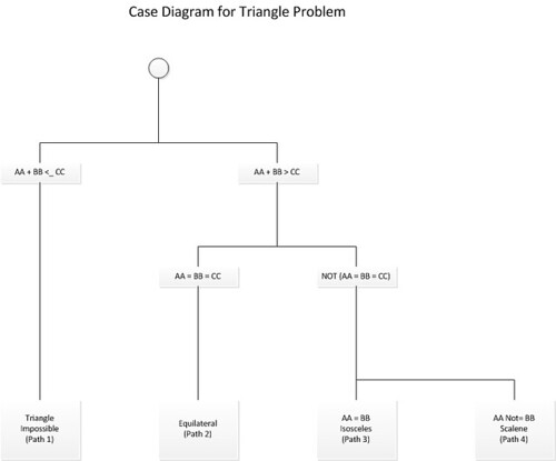 Triangle problem2