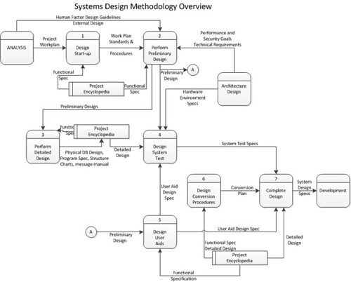 Systems Design methodology