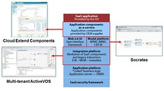 Cloud Extend, Socrates modeler and multi-tenant ActiveVOS in the PaaS stack