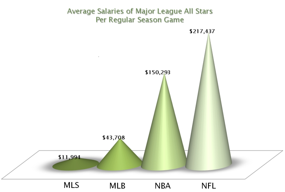Average Salaries of Major League All Stars per Regular Season Game