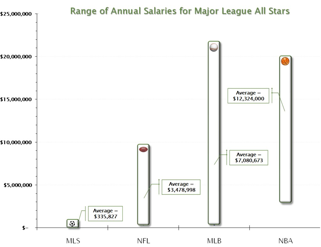 Range of Major League All-Star Salaries