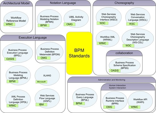 BPM Standards
