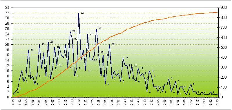 EEC Elion Otepää statistika