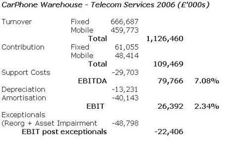 Telecom SErvices 2006