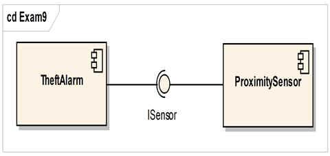 圖9. Interface 的圖示表示語法的考題