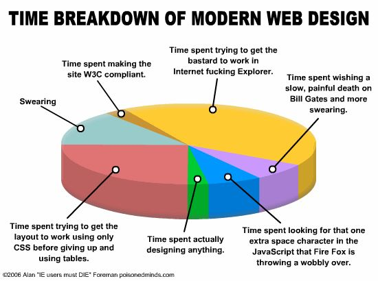 time breakdown of moder web design