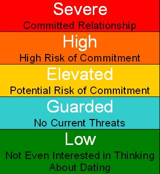 Relationship Threat Meter
