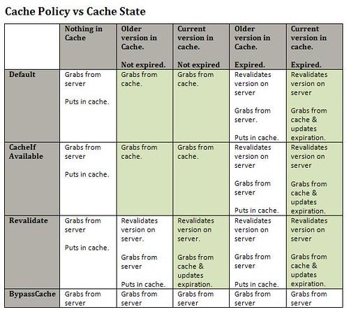 Cache Policy