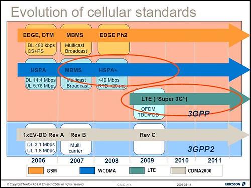 Ericsson Evolution