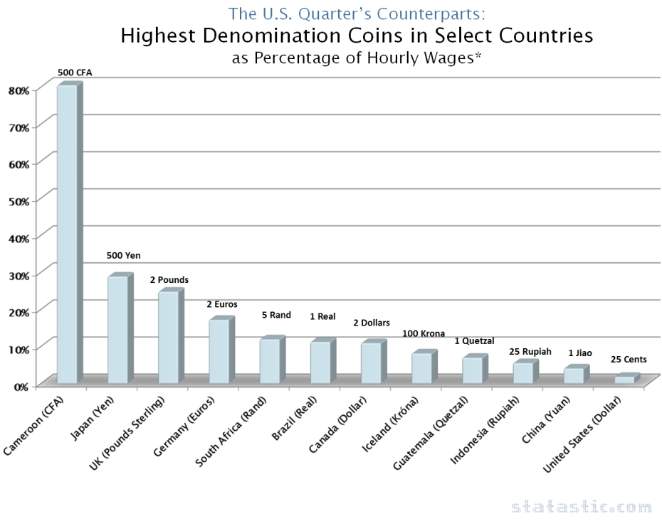 Highest Denomination Coins in Select Countries