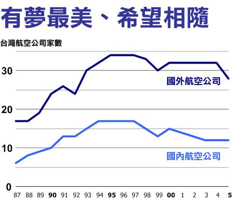台灣航空公司家數