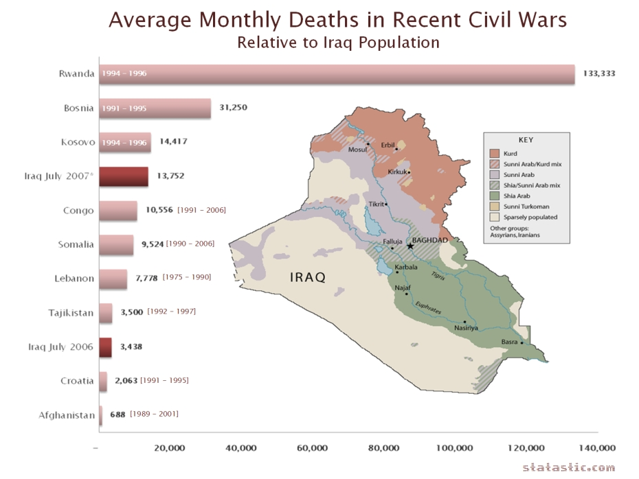 Average Monthly Deaths in Recent Civil wars