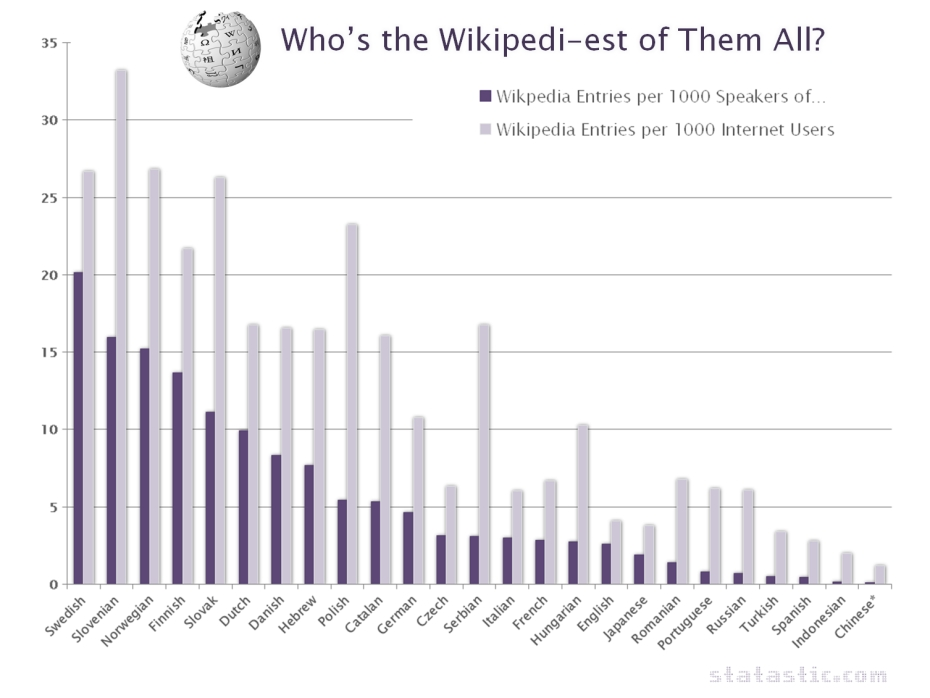 Most prolific writers of Wikipedia entries - by language group