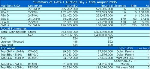 AWS-1 Day2