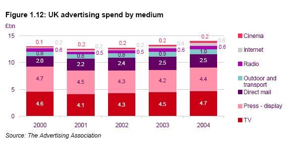 UK Advertising
