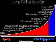 The Long Tail of Apathy