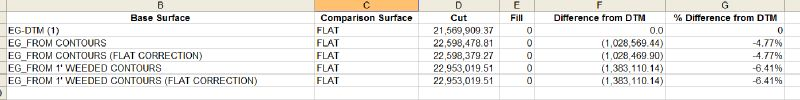 Spreadsheet showing differences between different surface builds