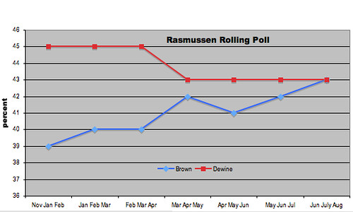 Rasmussen Brown Dewine poll