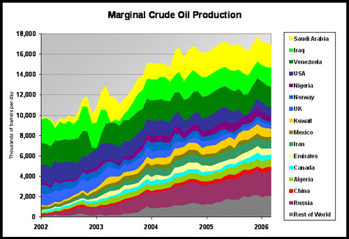 Marginal Crude Oil Production 2002 - 2006