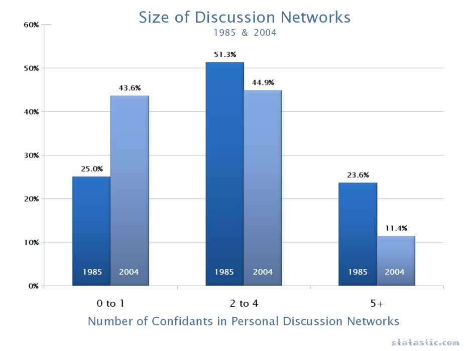 Size of Discussion Networks 1985 & 2004