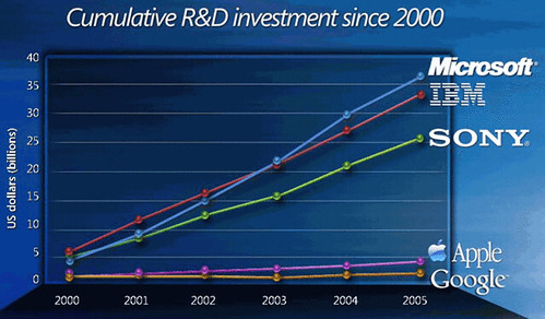 Cumulative R&D investments since 2000