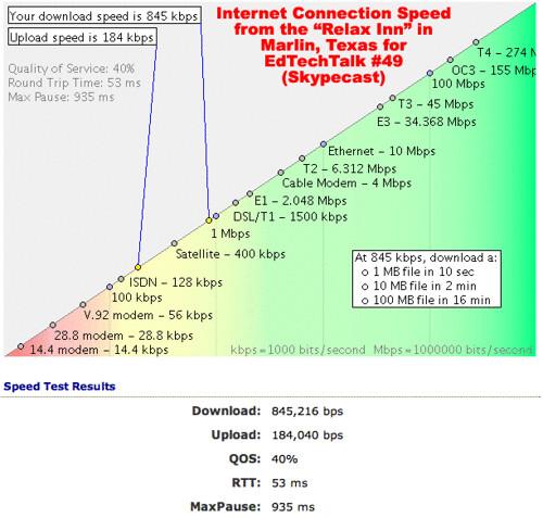 Internet Speed in Marlin, Texas