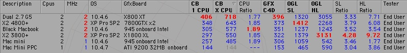 CINEBENCH 9.5 results