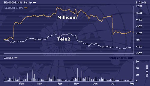 millicom tele2 year-to-date
