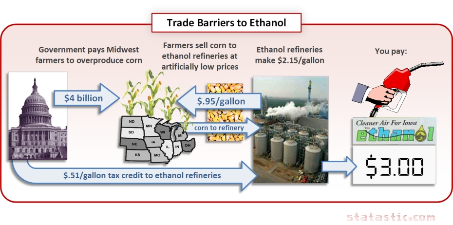 Ethanol Production with Current Trade Barriers