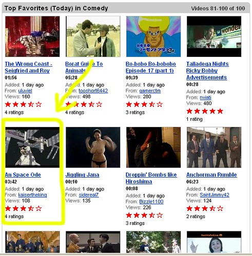 My film briefly bounced up and down the Top Favorites on YouTube alongside some stiff competition...