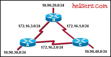 6816989271 fecdf16c0b z ERouting Chapter 7 CCNA 2 4.0 2012 100%