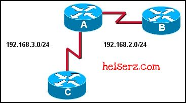 6617658243 6488e63884 z ERouting Chapter 4 CCNA 2 4.0 2012 100%
