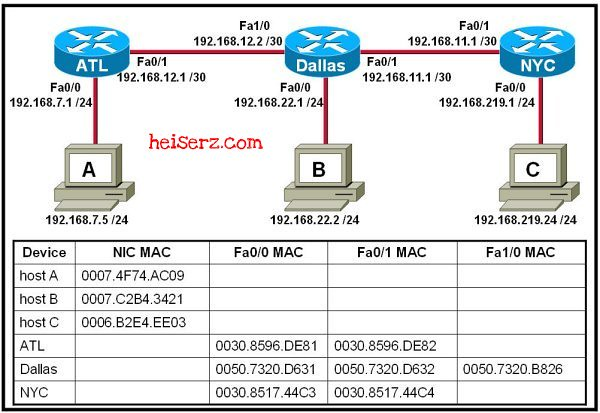 6632769263 6b402f534f z ENetwork Final Exam CCNA 1 4.0 2012 100%