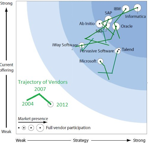 Forrester Enterprise ETL Wave 2004 to 2012 Comparison
