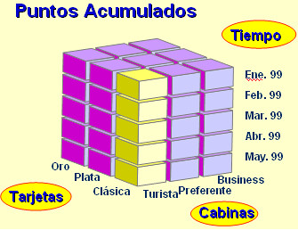 Cubo OLAP2
