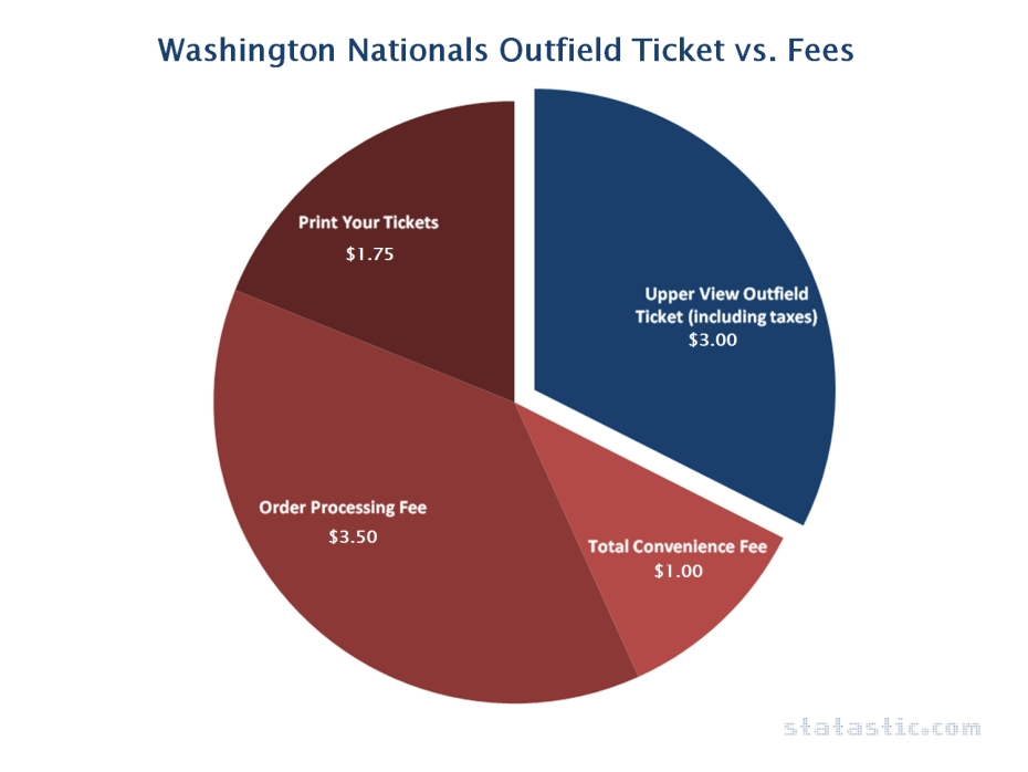Washington Nationals Outfield Ticket vs. Fees